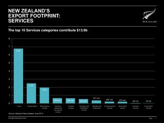 New zealand's export footprint: SERVICES