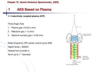 Chapter 10  Atomic Emission Spectrometry  (AES)  1	AES Based on Plasma