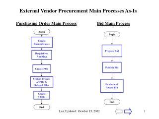 External Vendor Procurement Main Processes As-Is