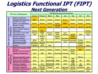 Logistics Functional IPT (FIPT) Next Generation