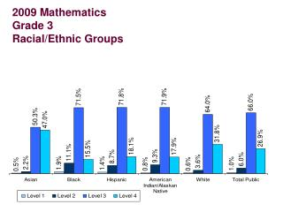 2009 Mathematics Grade 3 Racial/Ethnic Groups