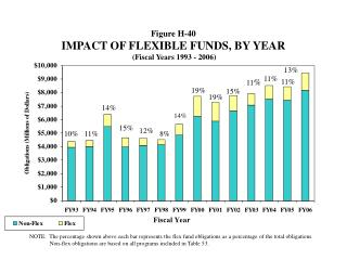 Figure H-40 IMPACT OF FLEXIBLE FUNDS, BY YEAR (Fiscal Years 1993 - 2006)