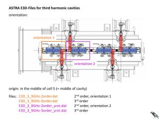ASTRA E3D-Files for third harmonic cavities
