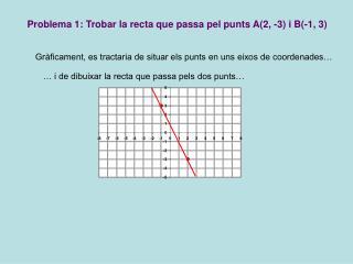 Problema 1: Trobar la recta que passa pel punts A(2, -3) i B(-1, 3)