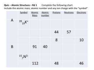Quiz – Atomic Structure – Rd 1 	 Complete  the following chart.