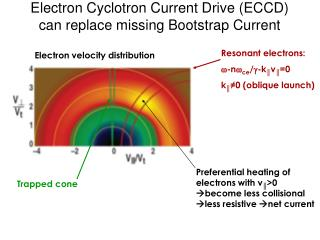Electron Cyclotron Current Drive (ECCD)  can replace missing Bootstrap Current