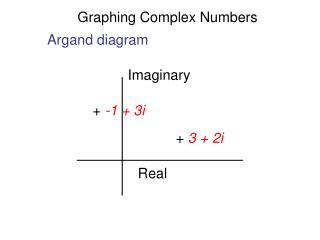 Graphing Complex Numbers