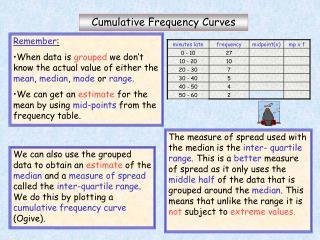 Cumulative Frequency Curves