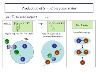 Production of S = -2 baryonic states