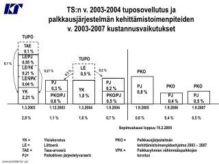 YK = Yleiskorotus  LE = Liittoerä TAE = Tasa-arvoerä PJ=Paikallinen järjestelyvaraerä