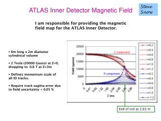 ATLAS Inner Detector Magnetic Field