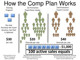 How the Comp Plan Works
