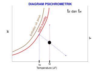 Temperature ( o F)