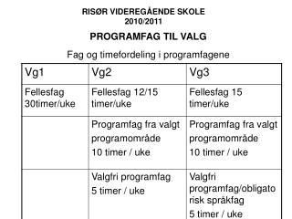 RISØR VIDEREGÅENDE SKOLE 2010/2011