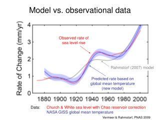 Model vs. observational data