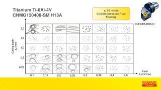 Titanium Ti-6Al-4V CNMG120408-SM H13A