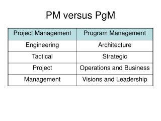 PM versus PgM