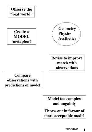 Create a MODEL (metaphor)