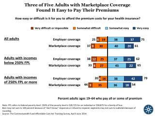 Three  of Five Adults with Marketplace Coverage  Found It  E asy  t o  P ay  T heir Premiums