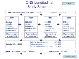 ONS Longitudinal Study Structure