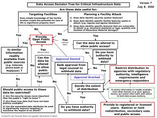 Data Access Decision Tree for Critical Infrastructure Data