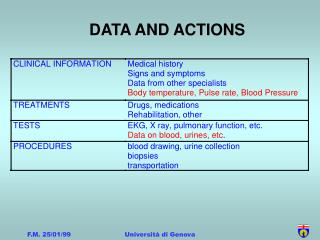 DATA AND ACTIONS