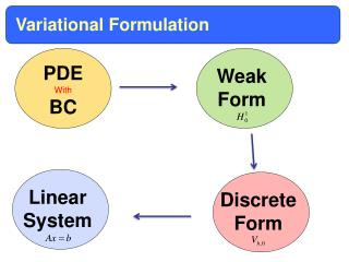 Variational Formulation