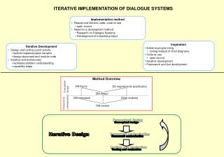 ITERATIVE IMPLEMENTATION OF DIALOGUE SYSTEMS