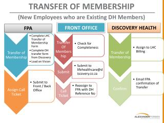 TRANSFER OF MEMBERSHIP  (New Employees who are Existing DH Members)