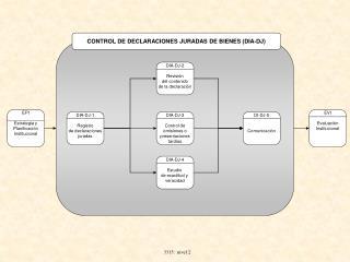 CONTROL DE DECLARACIONES JURADAS DE BIENES (DIA-DJ)