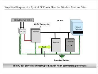 Simplified Diagram of a Typical DC Power Plant for Wireless Telecom Sites