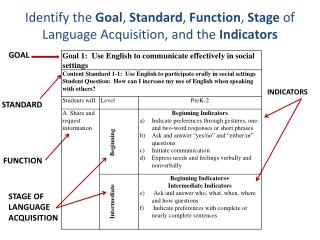 Identify the  Goal ,  Standard ,  Function ,  Stage  of Language Acquisition, and the  Indicators