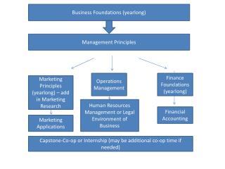 Business Foundations (yearlong)