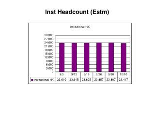 Inst Headcount (Estm)