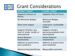 Grant Considerations