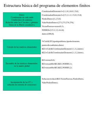 Estructura básica del programa de elementos finitos