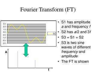 Fourier Transform (FT)