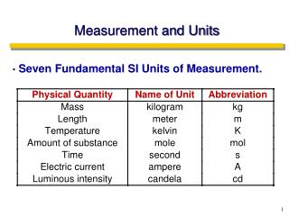 Measurement and Units