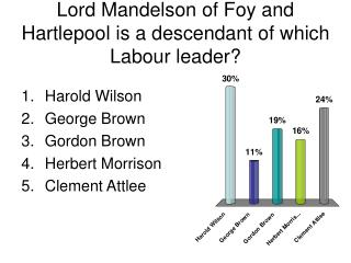 Lord Mandelson of Foy and Hartlepool is a descendant of which Labour leader?