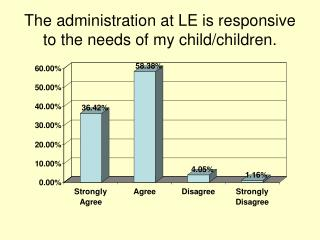The administration at LE is responsive to the needs of my child/children.
