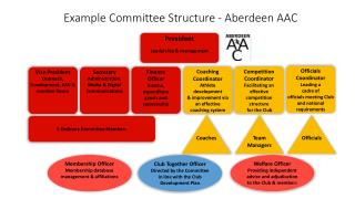 Example Committee Structure - Aberdeen AAC
