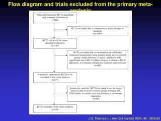 Flow diagram and trials excluded from the primary meta-analysis