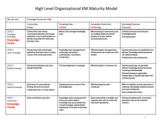 High Level Organisational KM Maturity Model