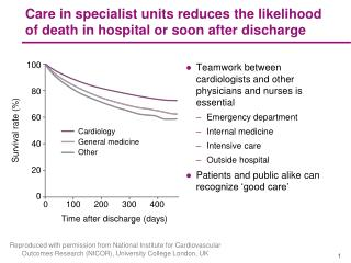 Care in specialist units reduces the likelihood of death in hospital or soon after discharge