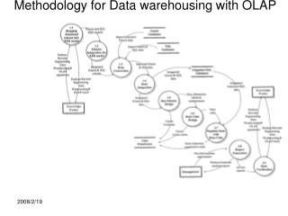 Methodology for Data warehousing with OLAP