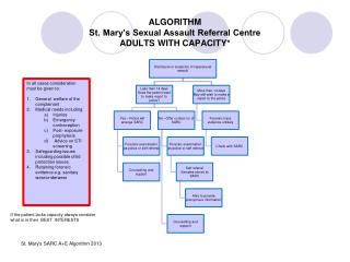 ALGORITHM  St. Mary's Sexual Assault Referral Centre ADULTS WITH CAPACITY*