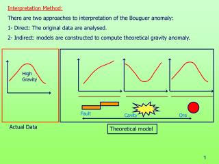 Interpretation Method: There are two approaches to interpretation of the Bouguer anomaly: 1- Direct: The original data a