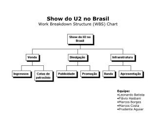 Show do U2 no Brasil Work Breakdown Structure (WBS) Chart