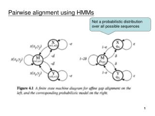 Pairwise alignment using HMMs