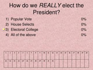 How do we  REALLY  elect the President?